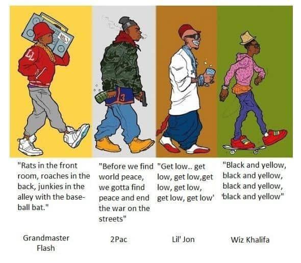 Evolution of Rappers