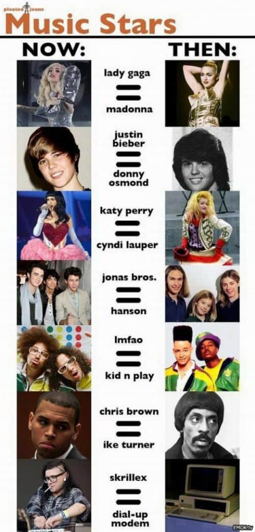 Music Stars Now And Then
