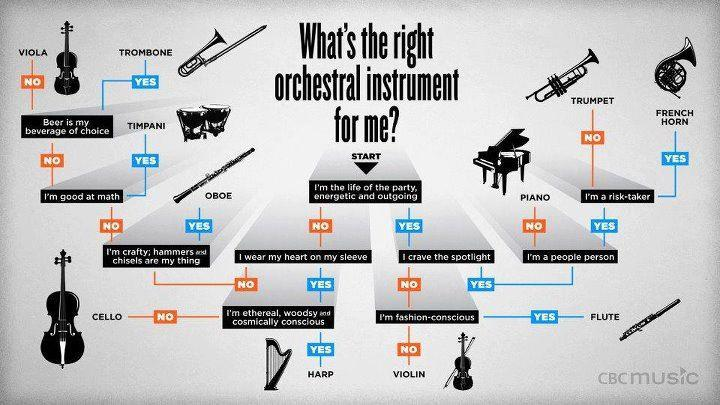 Which Classical Instrument Is For You?